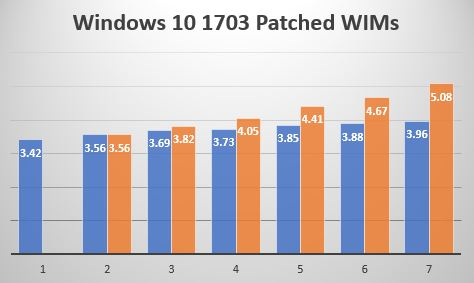 Optimizing Win10 OS Upgrade WIM Sizes | Mike's Tech Blog